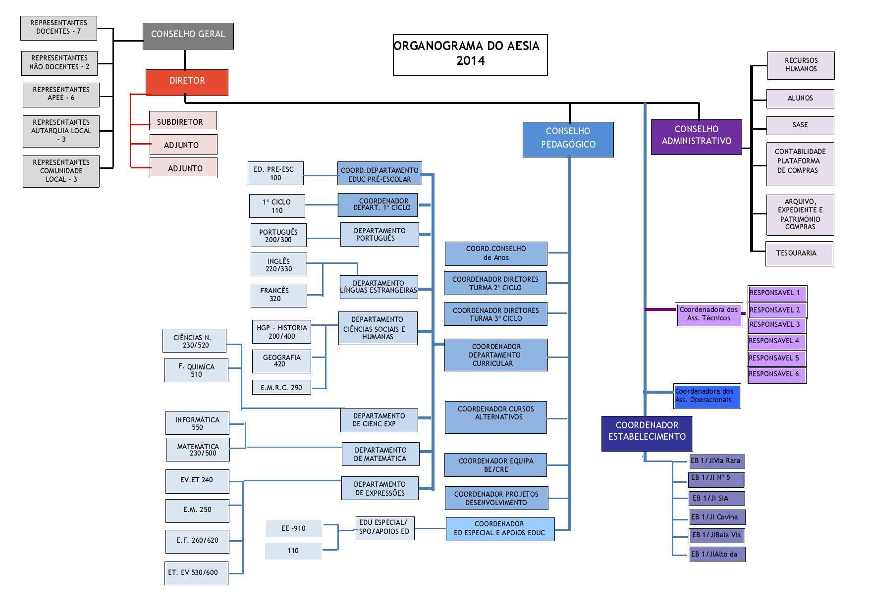 Organigrama AESIA 2014-page-001